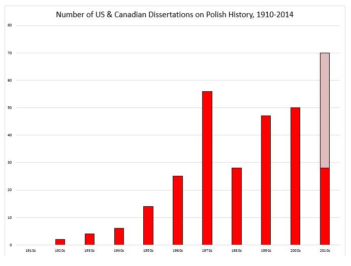 Polish_Dissertations